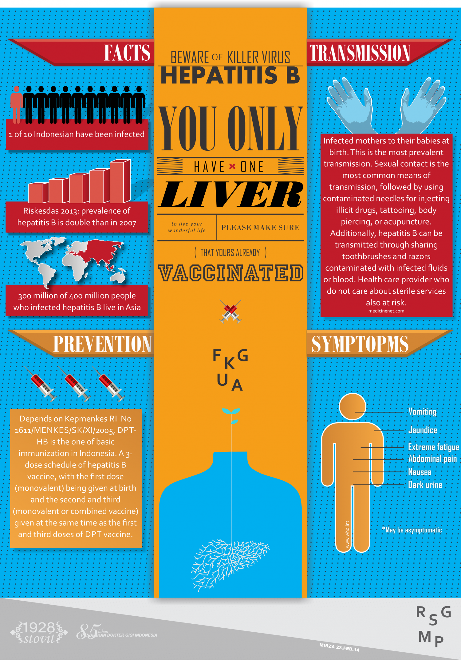 Hepatitis B Infographic