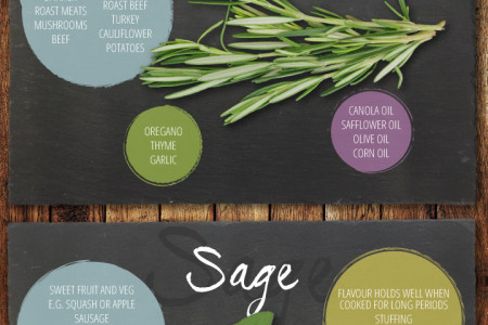 Herb Guide To Cooking Infographic