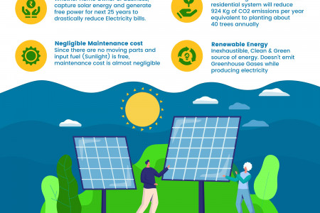 Here are some reasons to use solar energy? Infographic