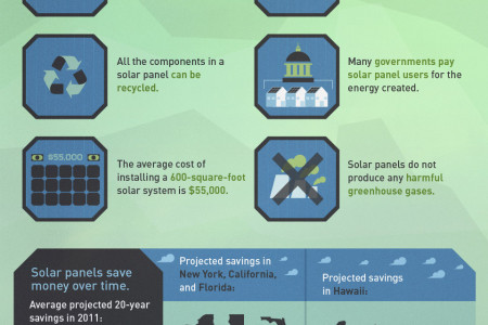 Here Comes the Sun: The Growth of Residential Solar Energy Infographic
