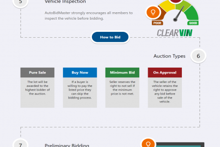 Here's How AutoBidMaster Works Infographic