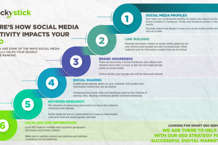 Here's How Social Media Activity Impacts Your SEO Infographic