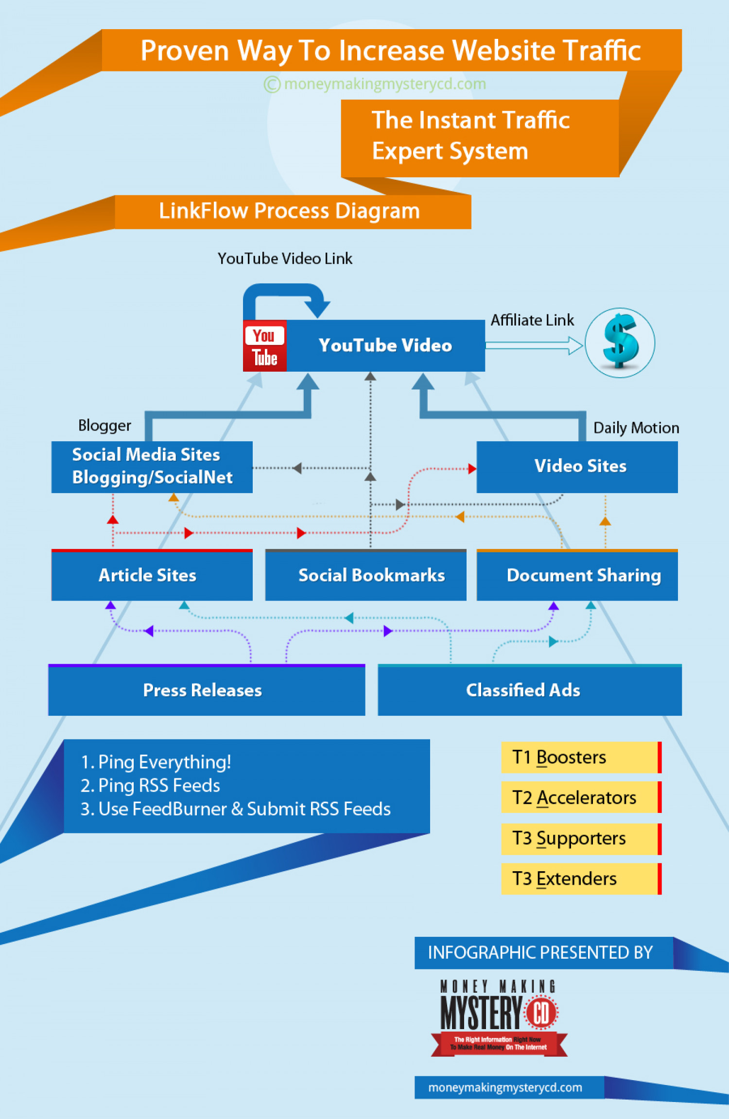 Here's How to Increase Website Traffic Infographic