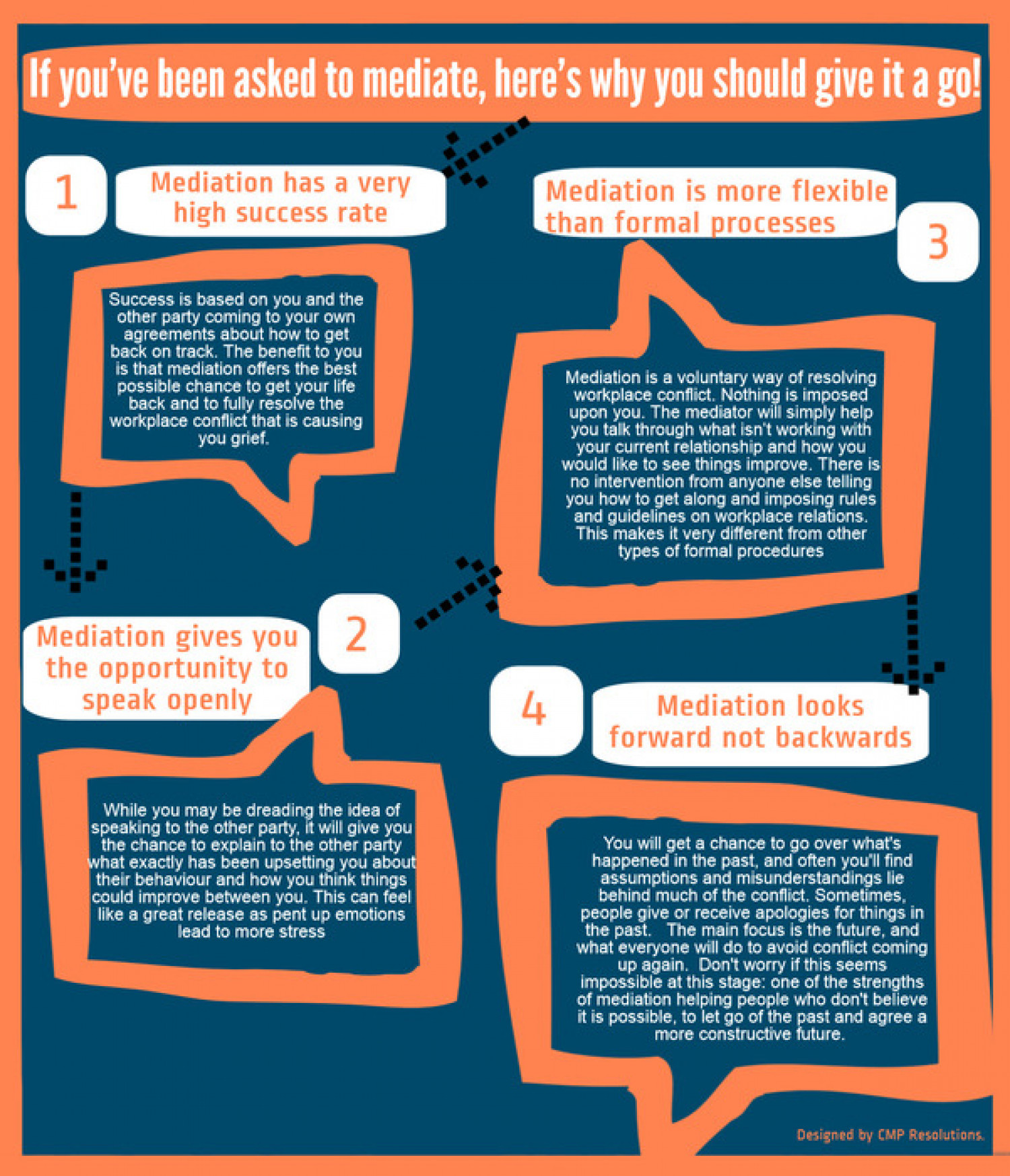Here's why you should give workplace mediation a go! Infographic