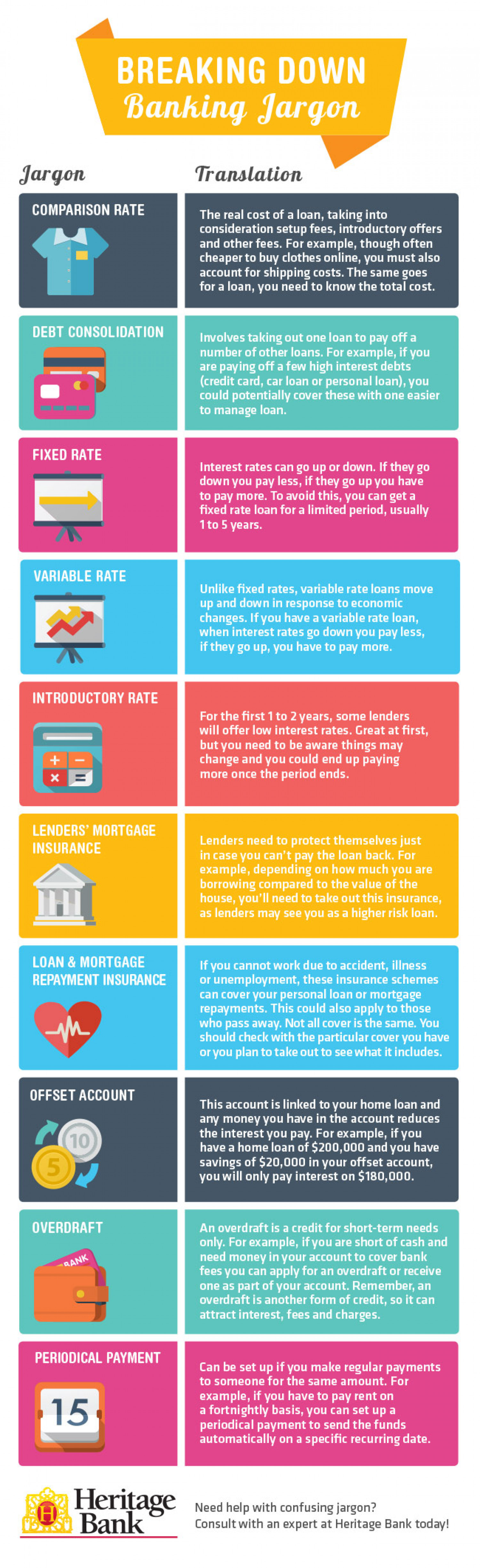 Breaking Down Banking Jargon Infographic