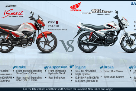 Hero Splendor iSmart VS Honda CB Shine Infographic