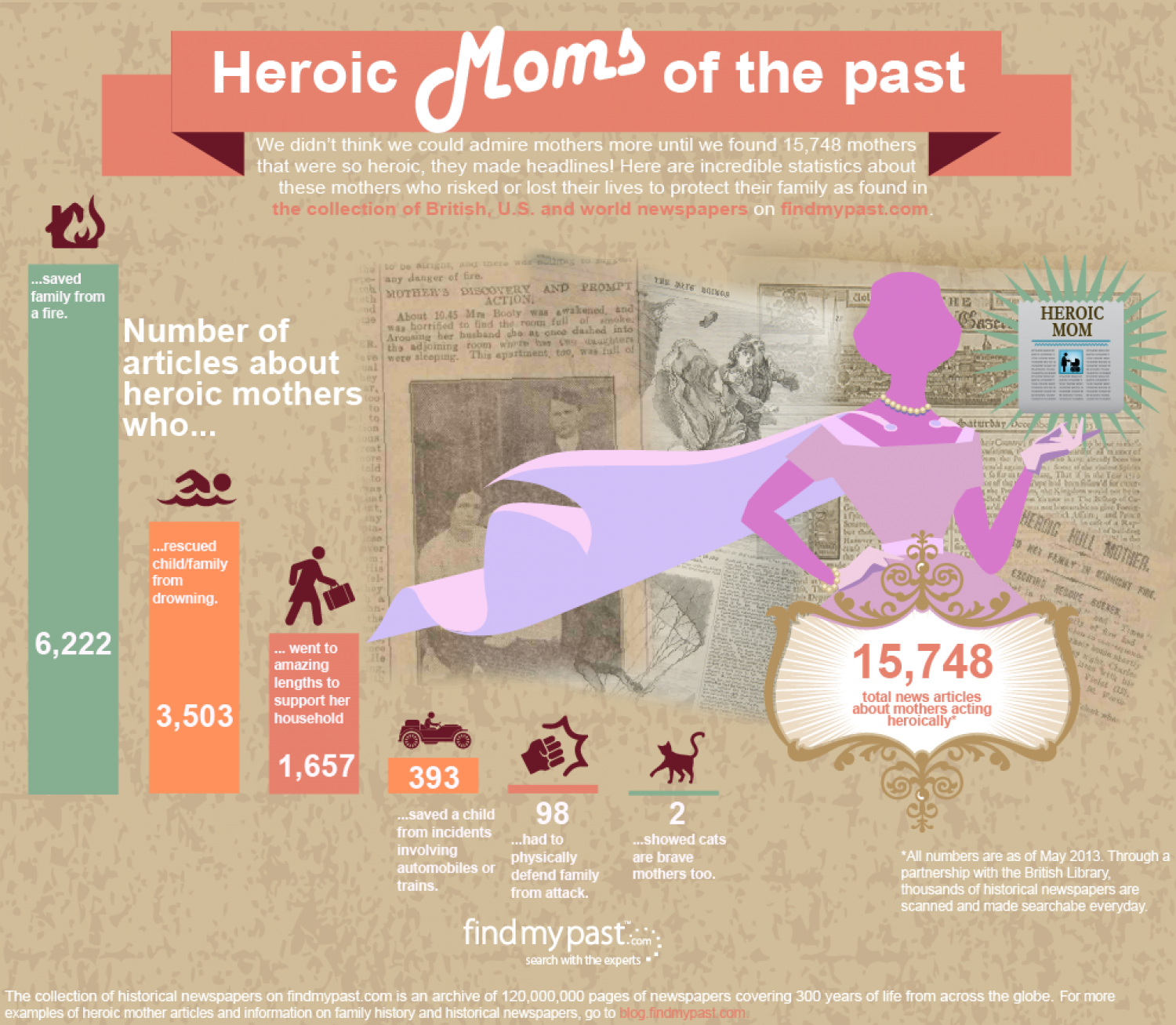Heroic Moms of the Past  Infographic