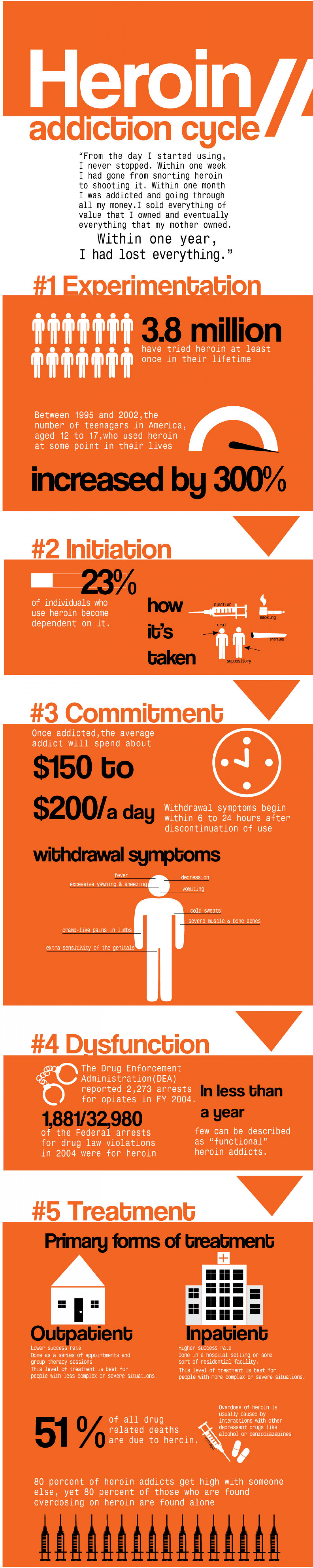 Heroin Addiction Cycle Infographic