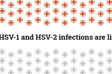 Herpes Simplex Infographic
