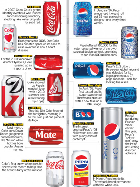 Hey, Check Out Those Cans!  Infographic