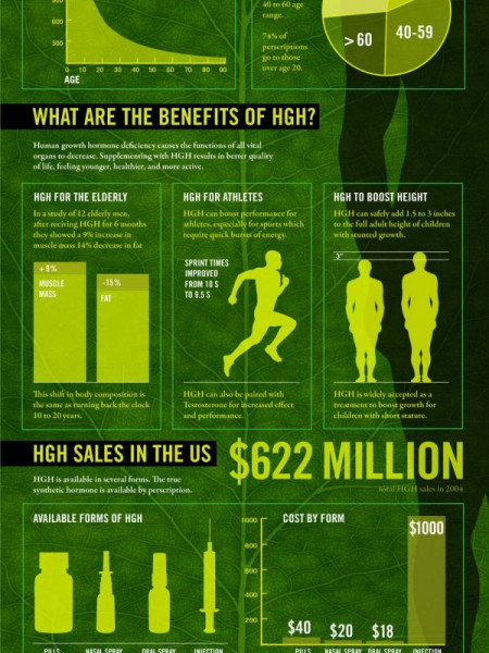 HGH: An Anti Aging Miracle  Infographic