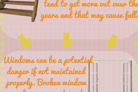 Hidden Dangers in your Home Infographic