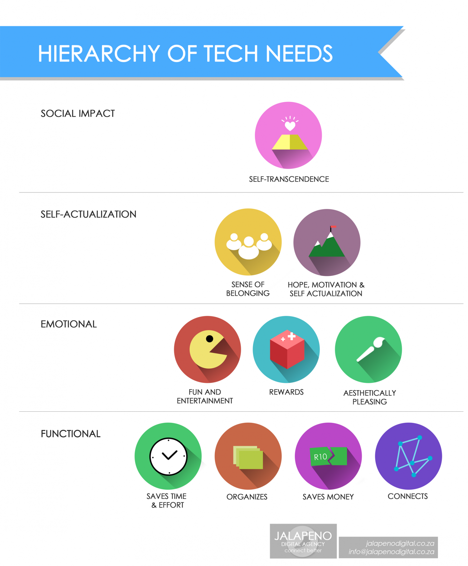 Hierarchy of Tech Needs Infographic