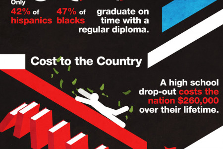 High Cost of Highschool Dropouts Infographic