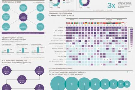 High Impact Talent Management Infographic