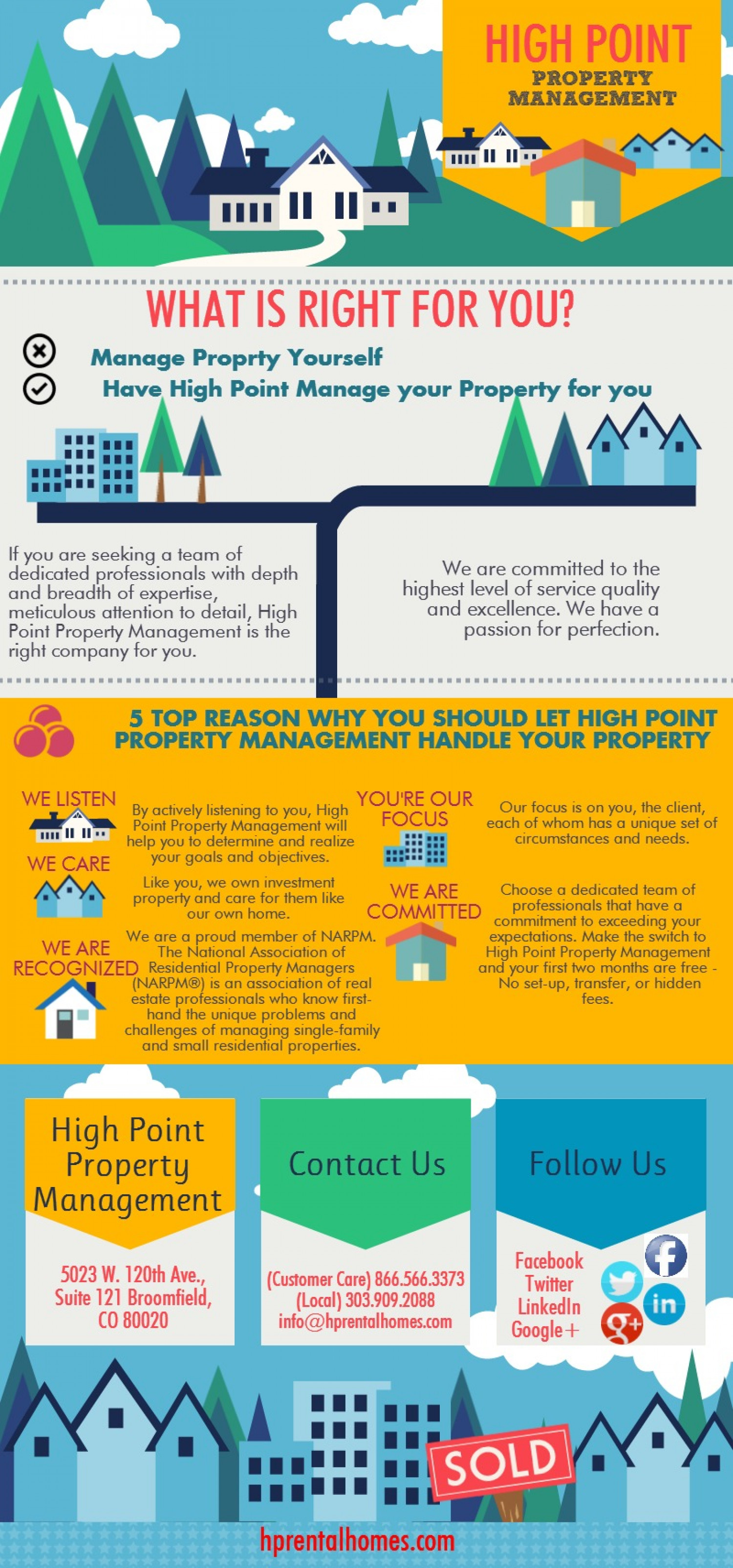 High Point Property Management Infographic