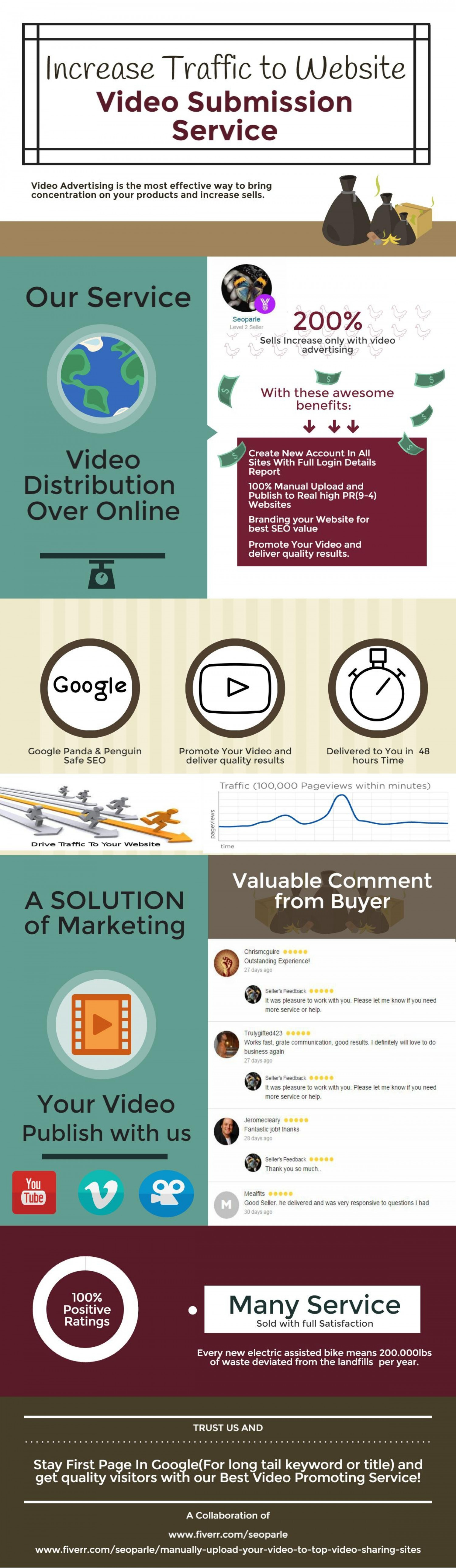 High PR Video Submission Service at low cost Infographic