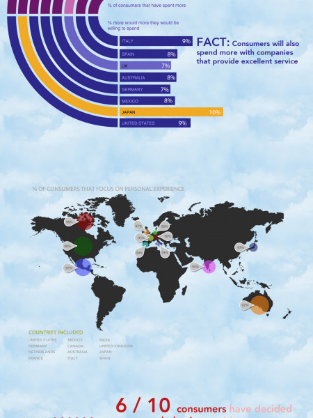 High pressure frontlines detected in global customer service barometer Infographic