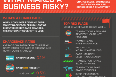 High Risk Payment Processing: What's A Merchant To Do? Infographic