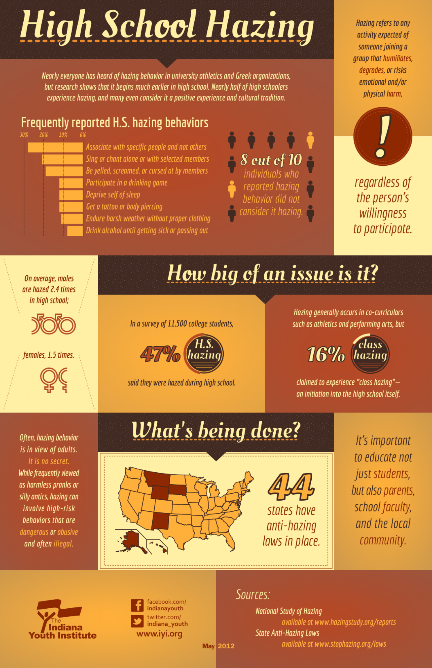 High School Hazing Infographic