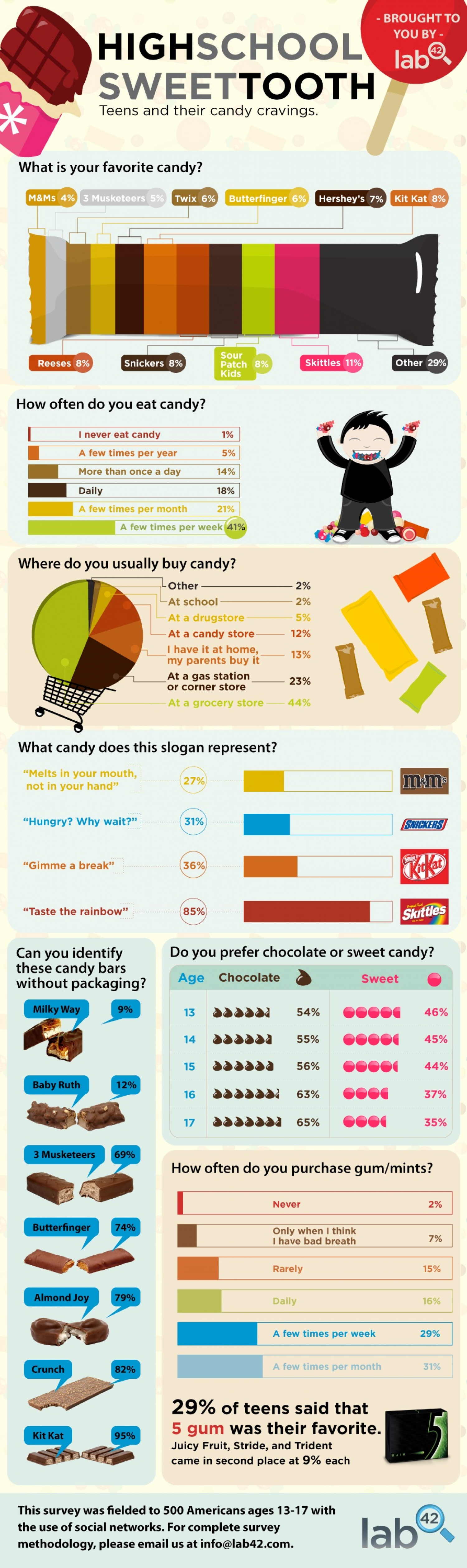 High School Sweet Tooth Infographic