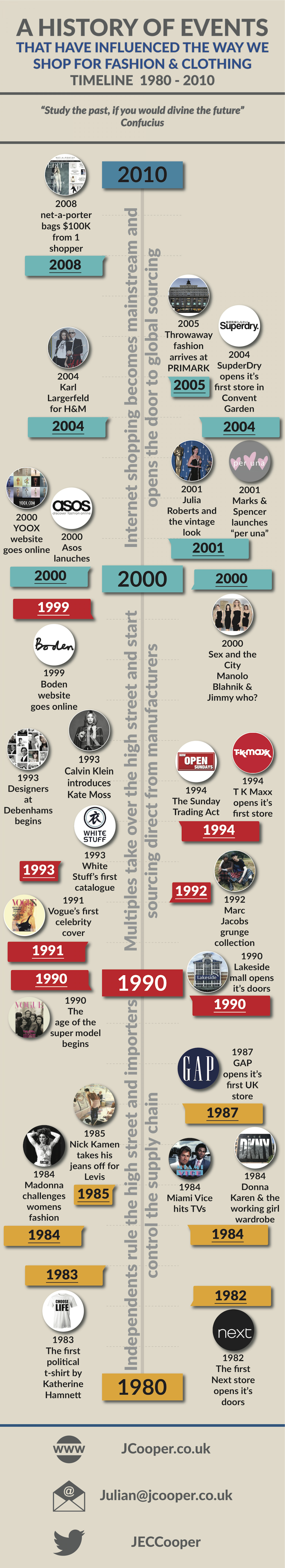 High Street Fashion Influences 1980-2010 Infographic