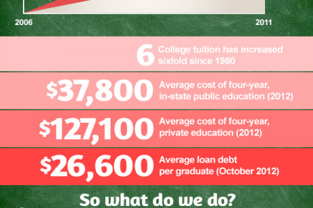 Higher Ed, Higher Costs Everything… And What You Can Do About It! Infographic