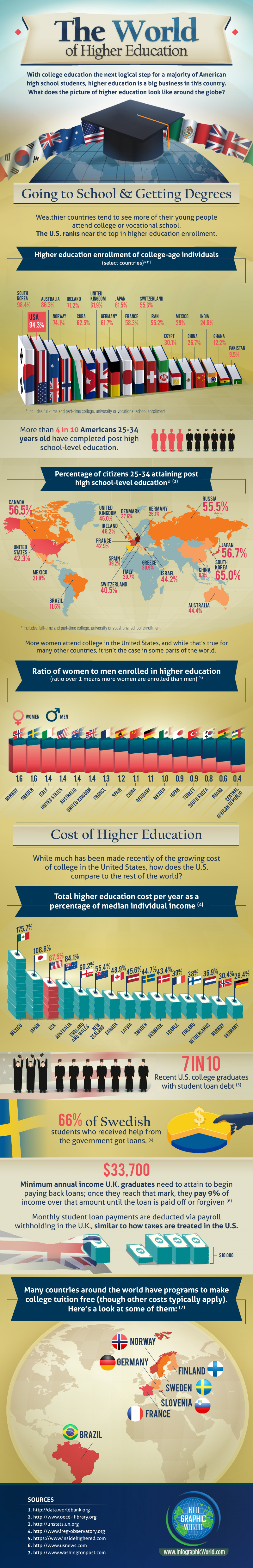 Higher Education Around The World  Infographic