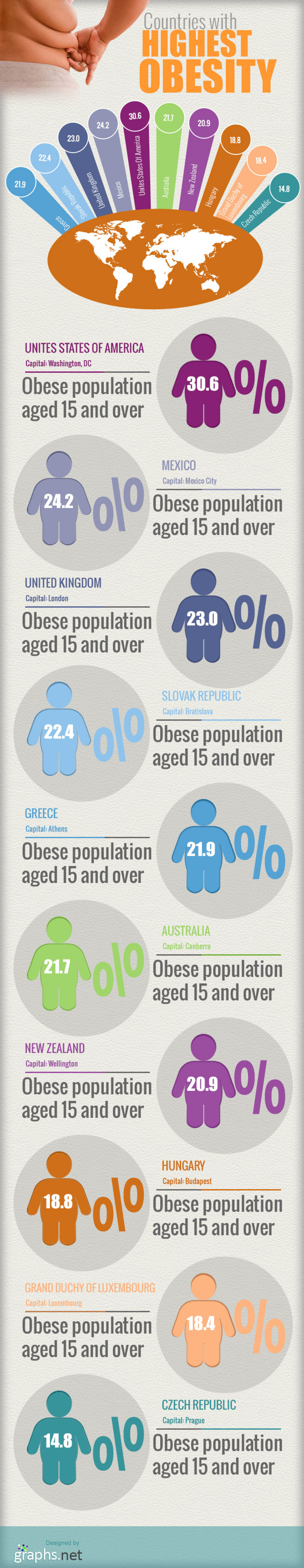 Countries with highest obesity  Infographic