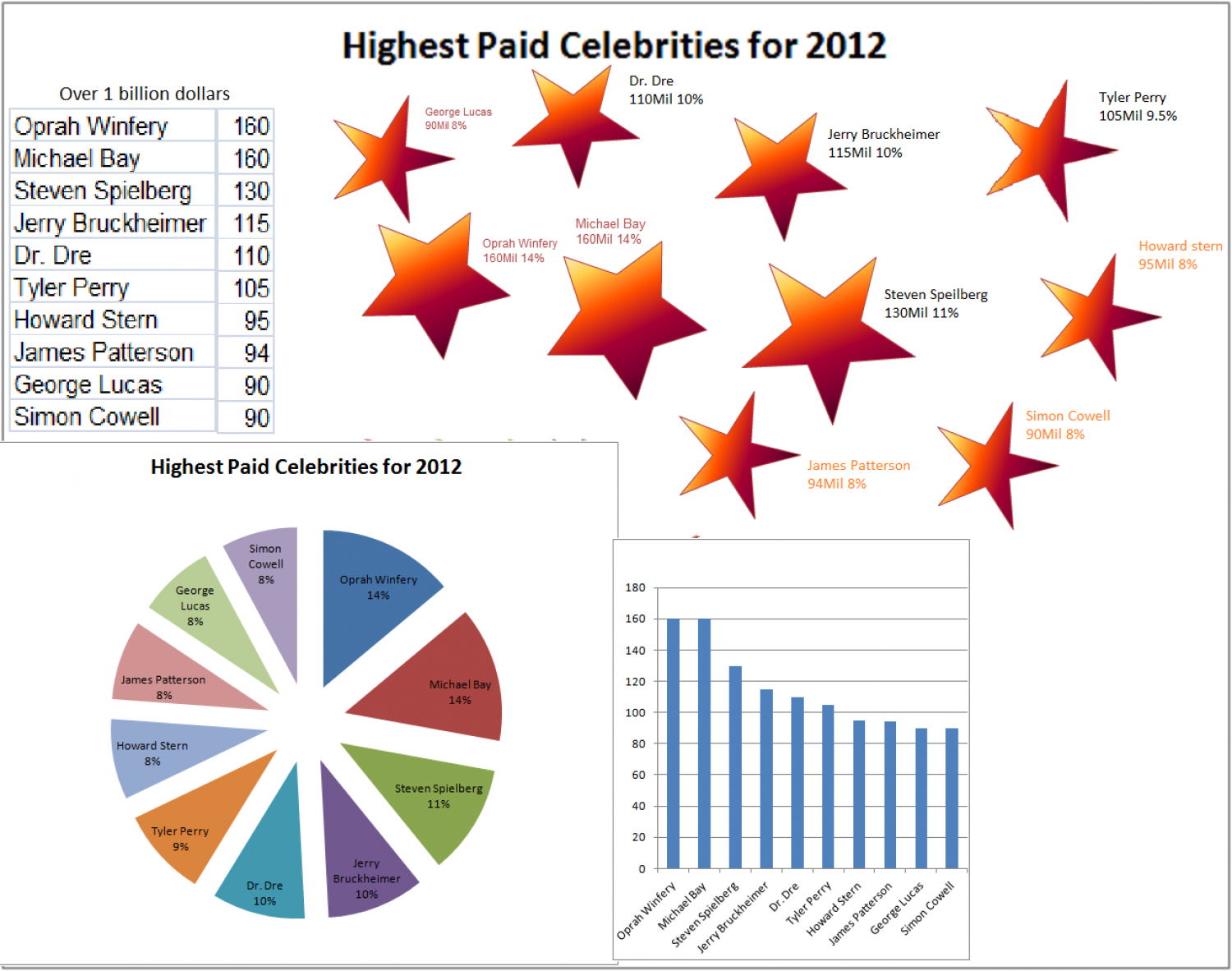 Highest Paid Celebrities for 2012 Infographic