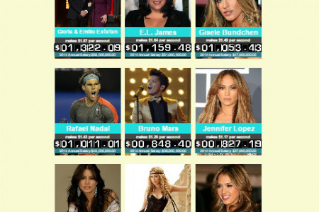 HIGHEST PAID LATINO CELEBRITIES Infographic
