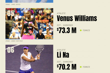 Highest-Paid Female Athletes of the 2010s Infographic