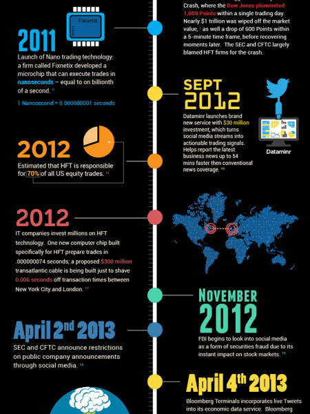 A History of High-Frequency Trading Infographic