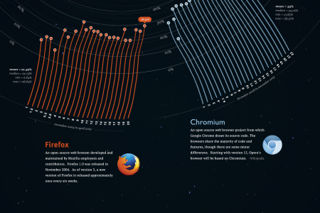Highly Interconnected Files in Firefox and Chromium Infographic