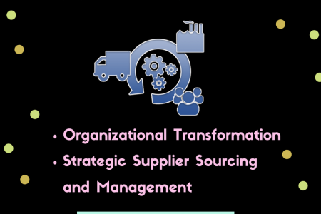 Highly Mature Expertise in Supply Chain - Sirius Solutions Infographic