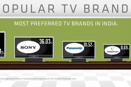 Highly Preferred Television Brands in India Infographic