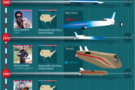 High-Speed History 2: Landspeed World Records 1963-Present Infographic