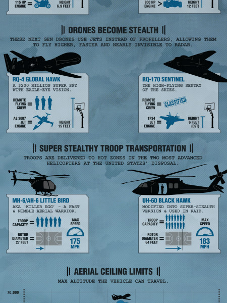 High-Tech Secrets: In The Air Infographic