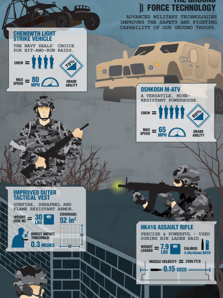 High-Tech Secrets: On The Ground Infographic