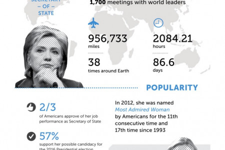 Hilary Clinton As Secretary of State Infographic