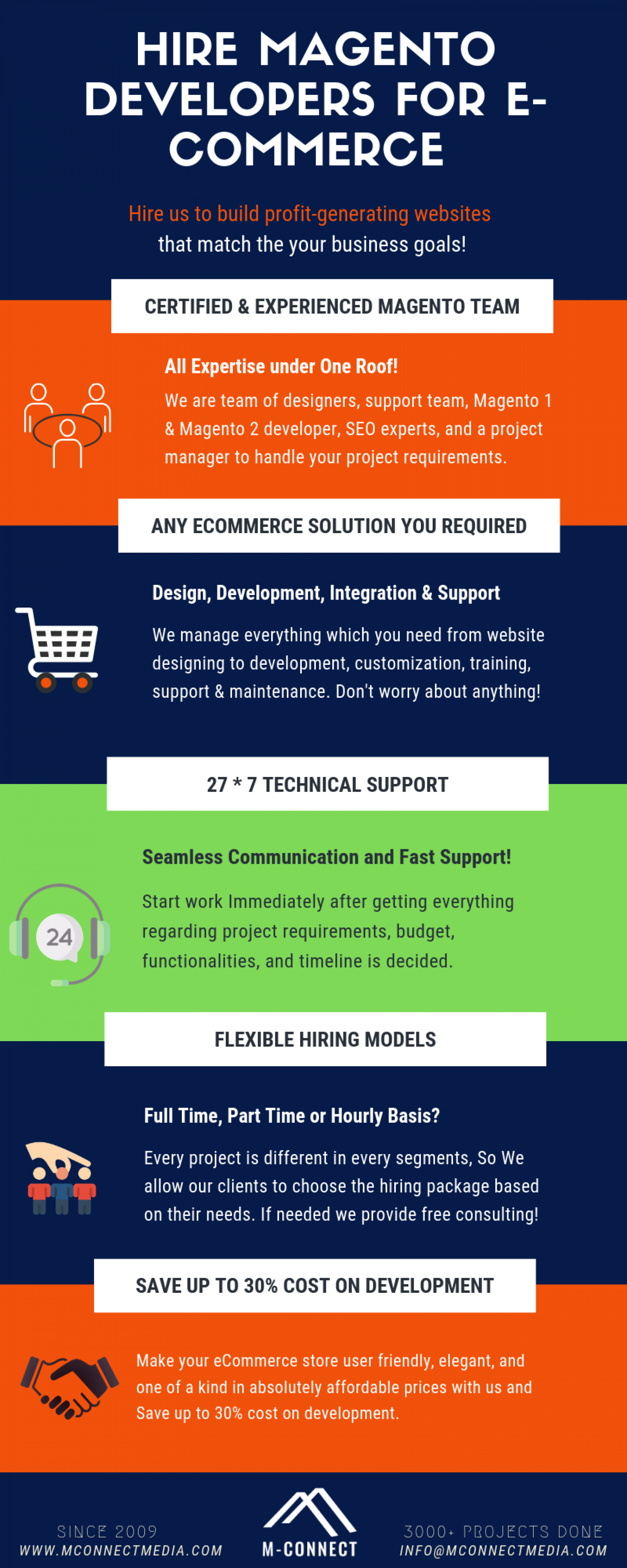 Hire Magento Developers USA