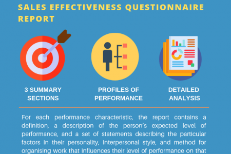 Hire the Right Talent: Sales Effectiveness Recruitment Test Infographic