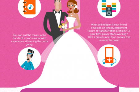 Hiring A DJ For Your Wedding Infographic