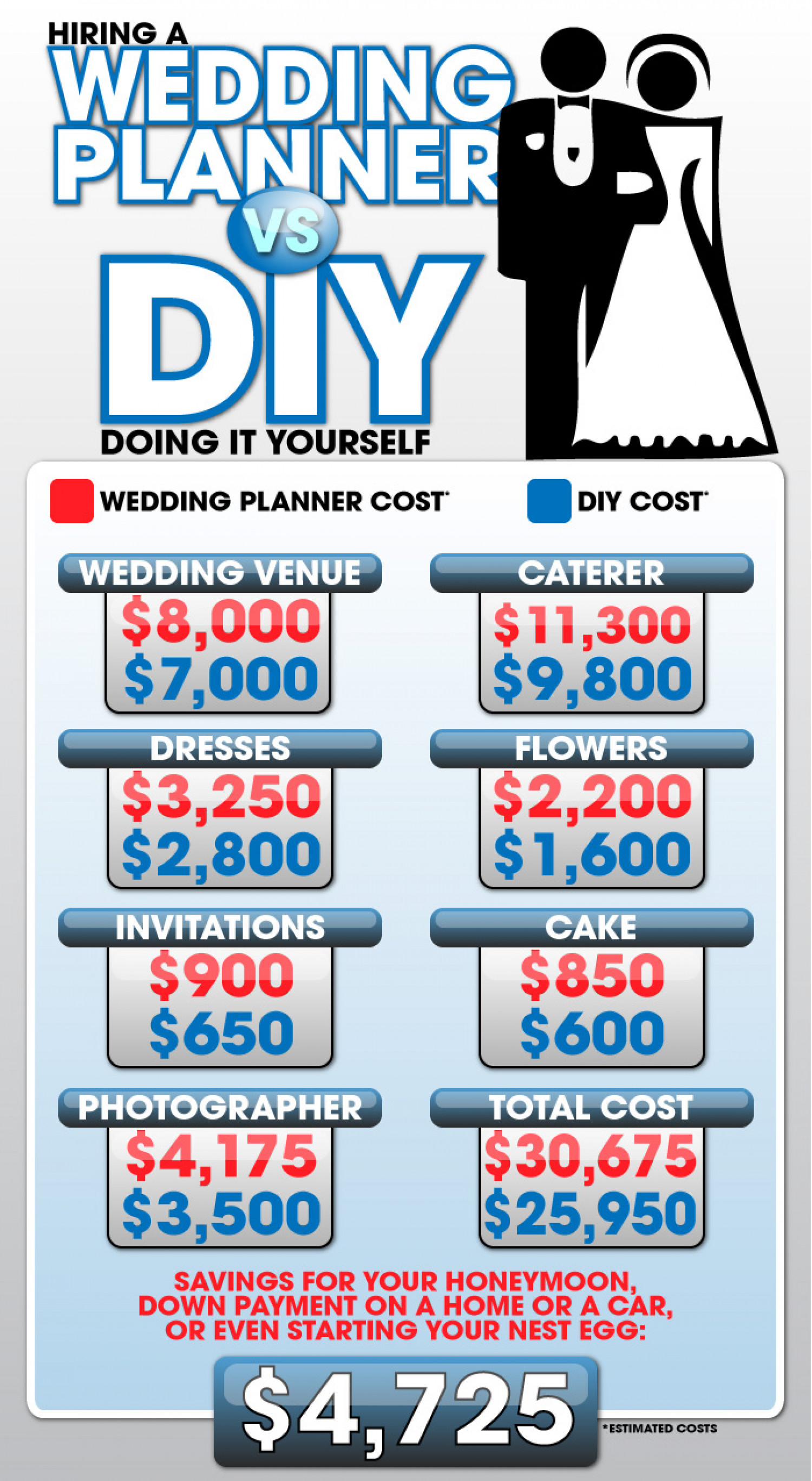 Hiring a wedding day planner vs diy visual hiring a wedding day planner vs diy infographic solutioingenieria Image collections