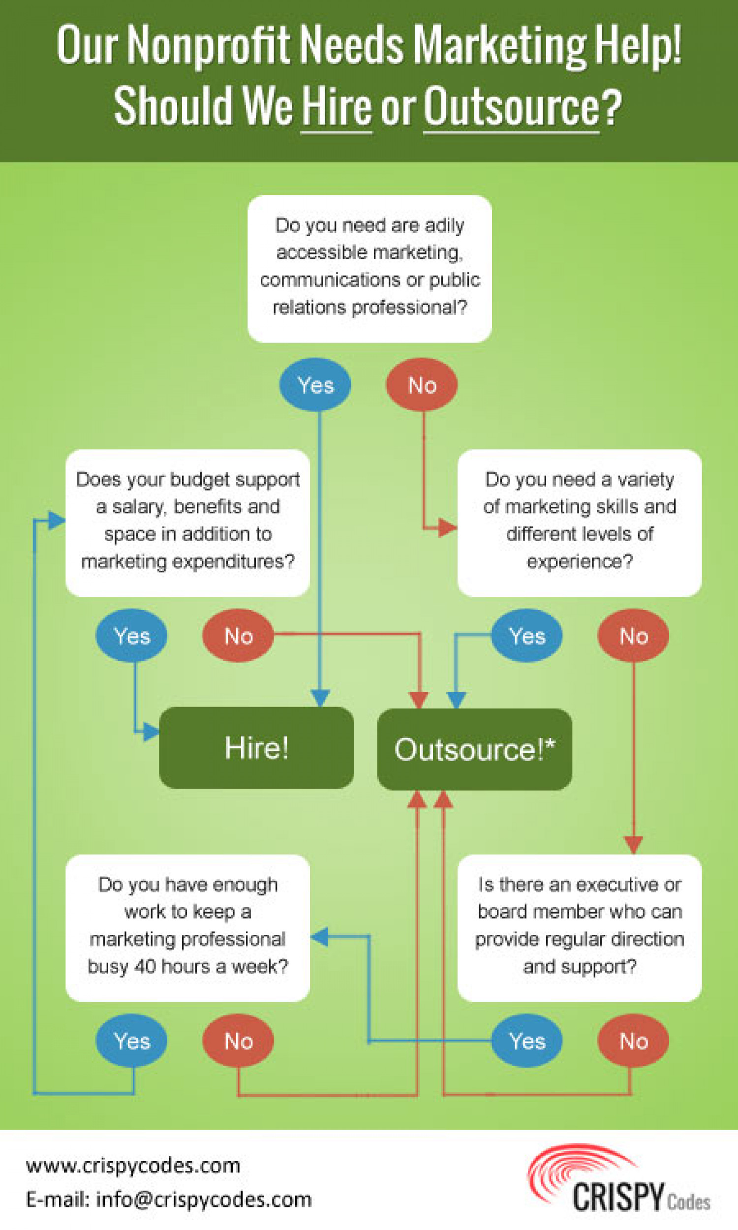 Hiring or Outsource ? What to Select ? What is Good Infographic