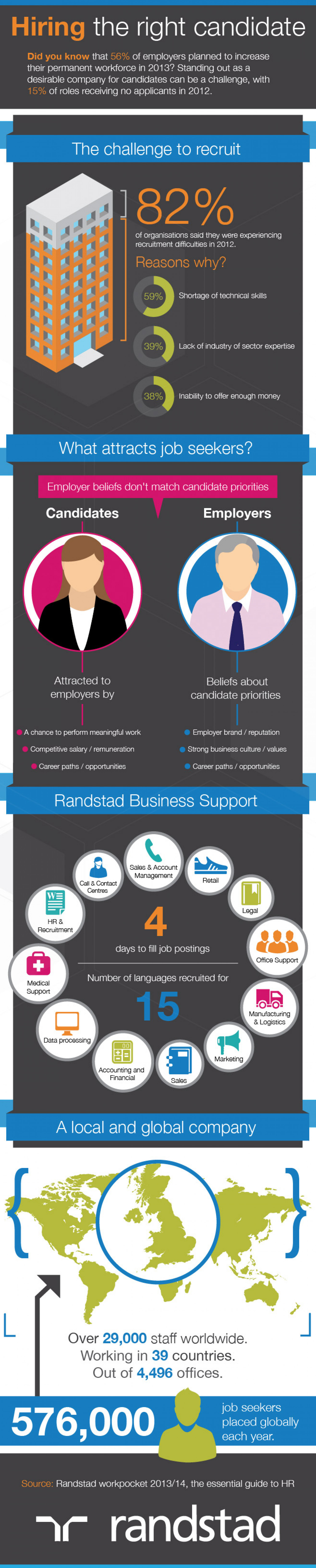 Hiring The Perfect Candidate – Infographic Infographic