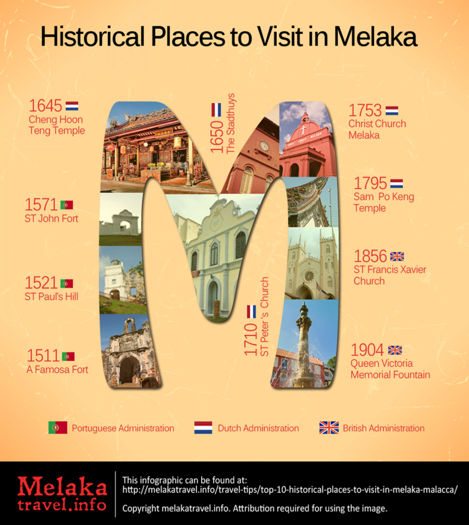 Historical Places to Visit in Melaka Infographic Infographic