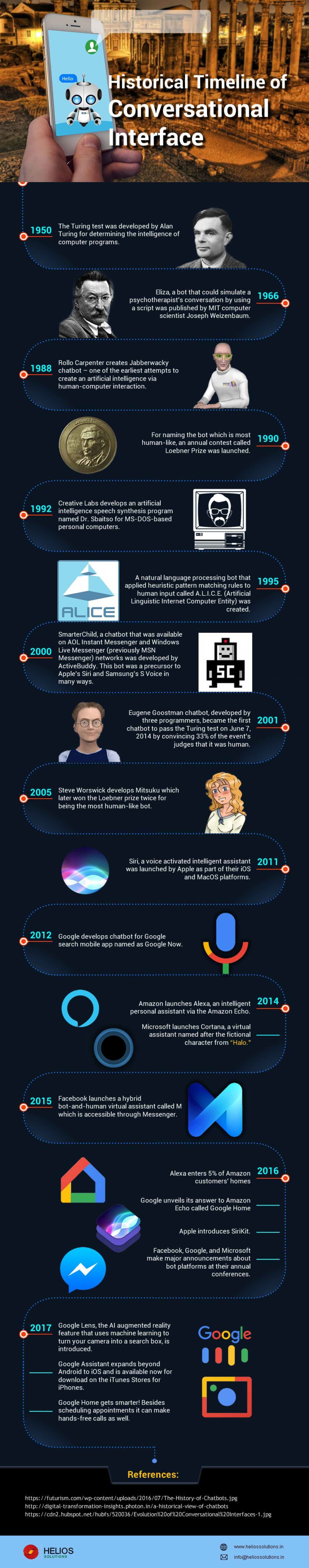 Historical Timeline of Conversational Interface Infographic