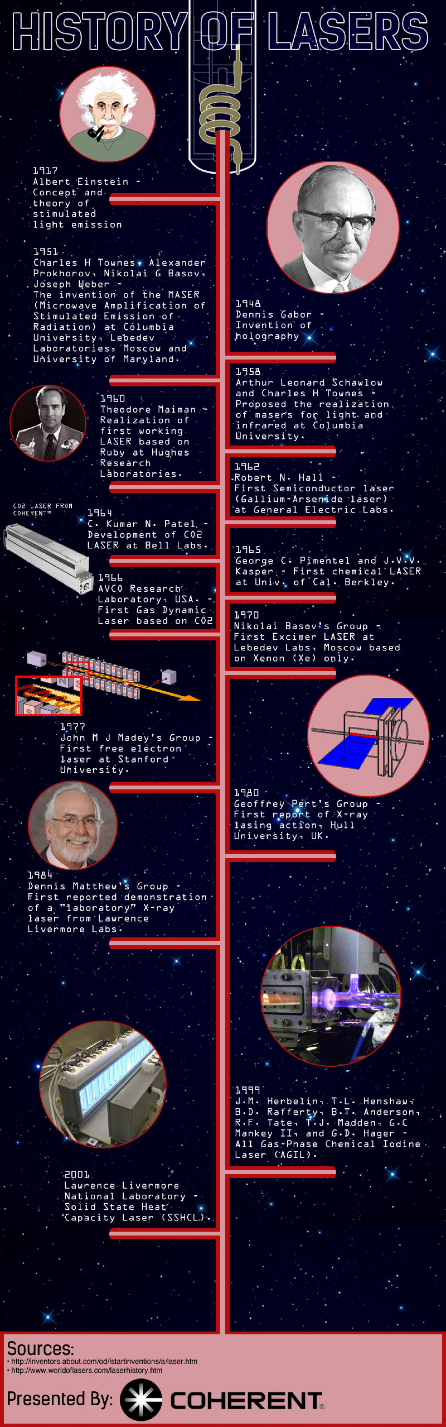 History of Lasers | Visual.ly