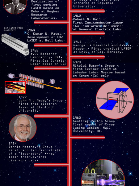 History of Lasers Infographic